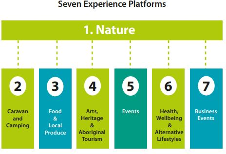 Identified Experience Platforms
